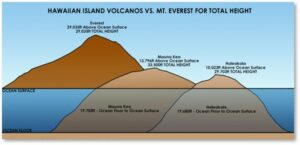 Mauna Kea, Mauna Loa, Mount Everest