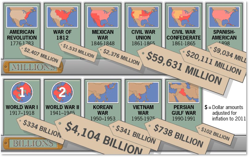 Cost of American Wars, adjusted for inflation, today's money