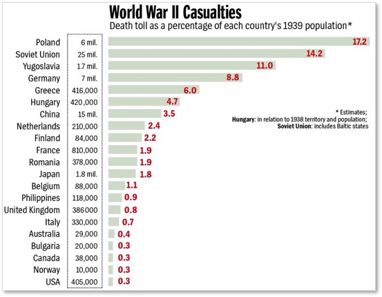 WWII Deaths by Country, death toll as a percentage of country population